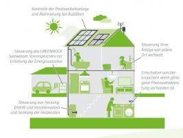Energieautonomie in der Praxis – Wünsche werden wahr!